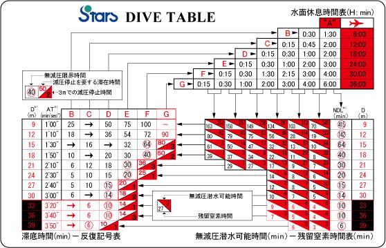 starsのダイビングテーブル