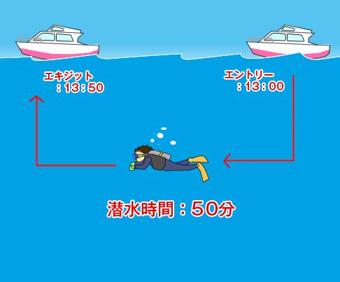 エントリーからエキジットまでの時間。表の潜水時間は50分。
