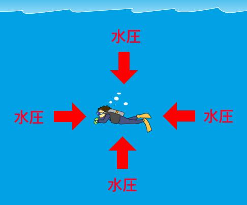 水中では常に水圧をうける