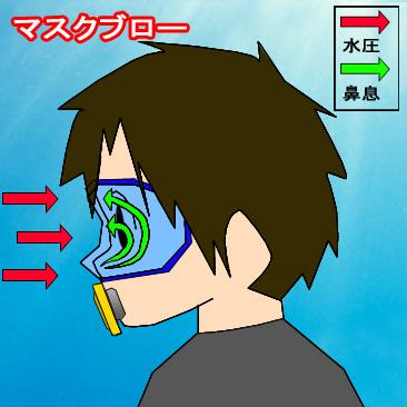 マスクブロー図