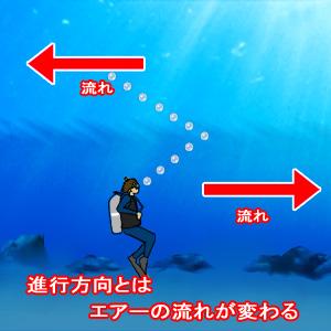 進行方向とは、エアーの流れが変わる。
